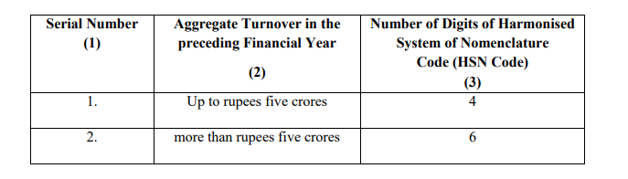 Notification No. 78/2020 – Central Tax