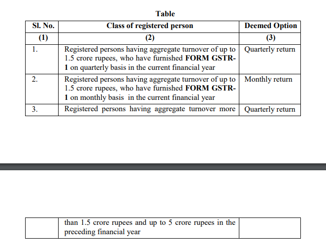 Notification No. 84/2020 – Central Tax