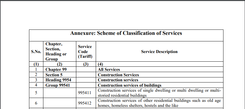 Scheme of Classification of Services