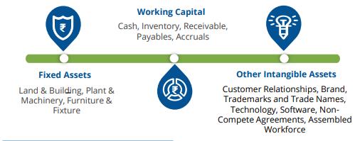 Customer Relationship Value- Compendium