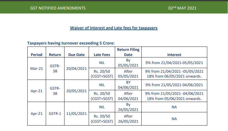 Waiver of Interest and Late fees for taxpayers