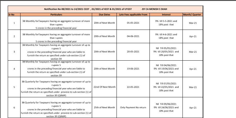 GST Due Dates List Updated
