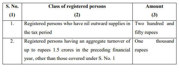 Notification No. 20/2021 – Central Tax