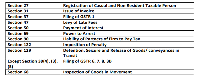 Brief Synopsis of Amendments as Notified CBIC on 01.06.2021.