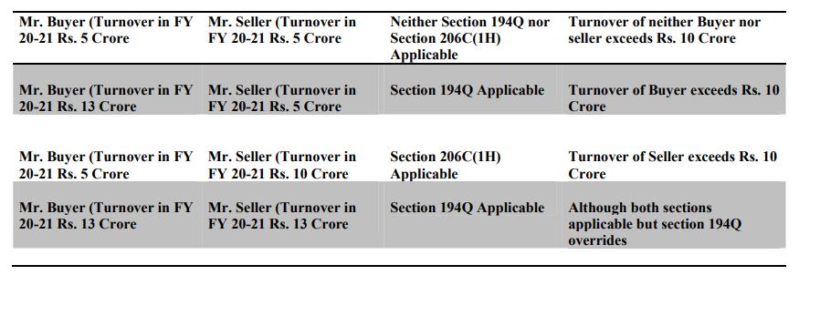 Section 194Q vis a vis Section 206C(1H)