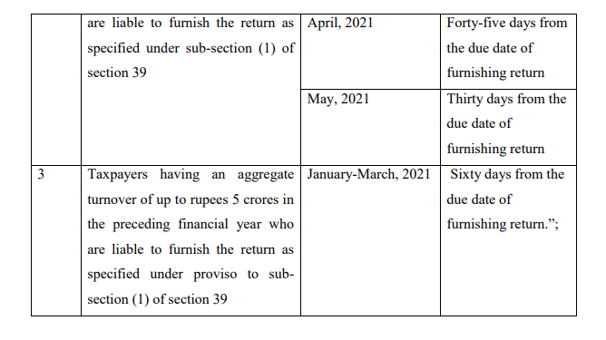 Notification No. 19/2021 – Central Tax
