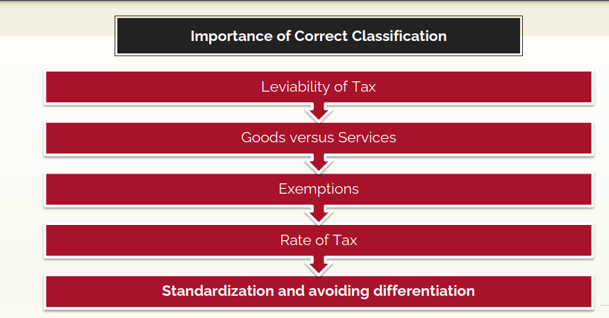 Classification & Importance of HSN under GST