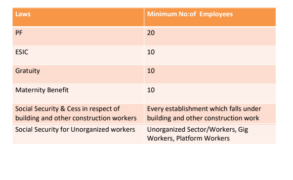 Implementation of Labour Codes
