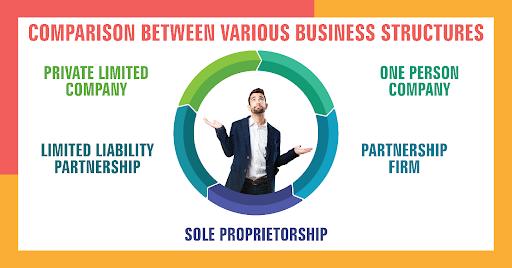 comparison between various business structures