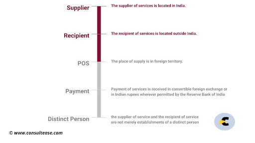 export of service [section 2(6) of igst act]